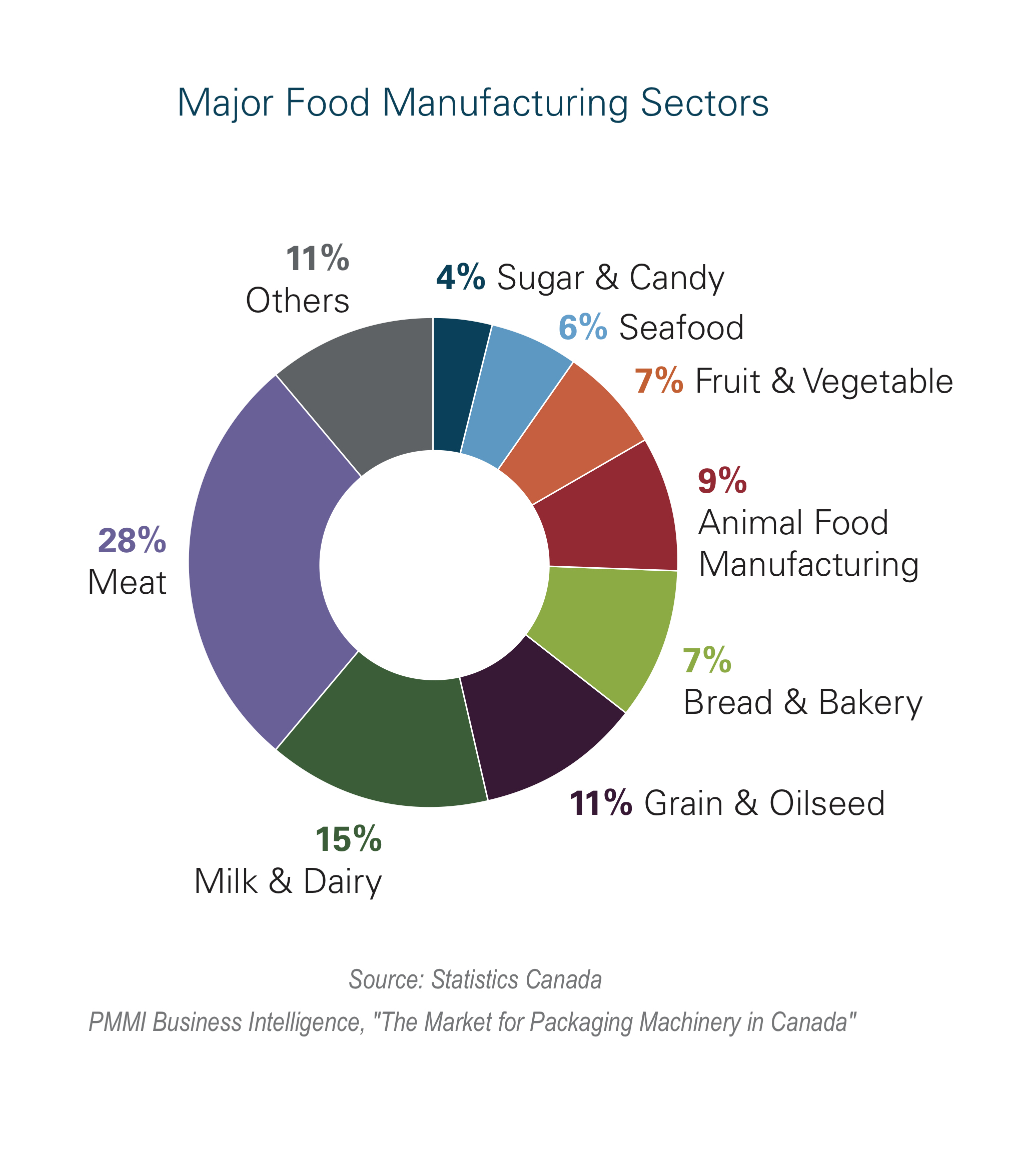 Canadian packaging materials and machinery end-use market #1
