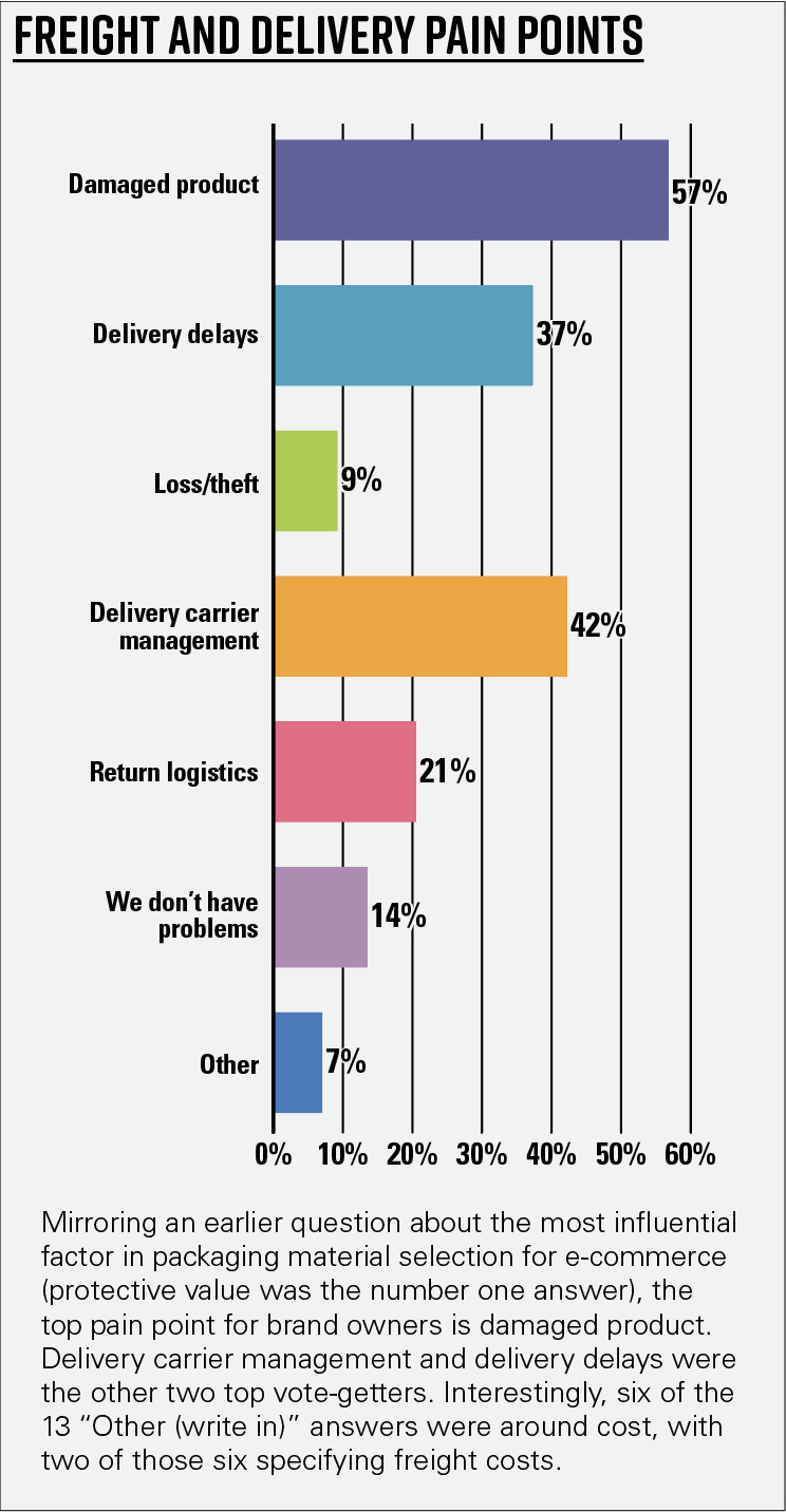Chart 10—Freight and delivery pain points