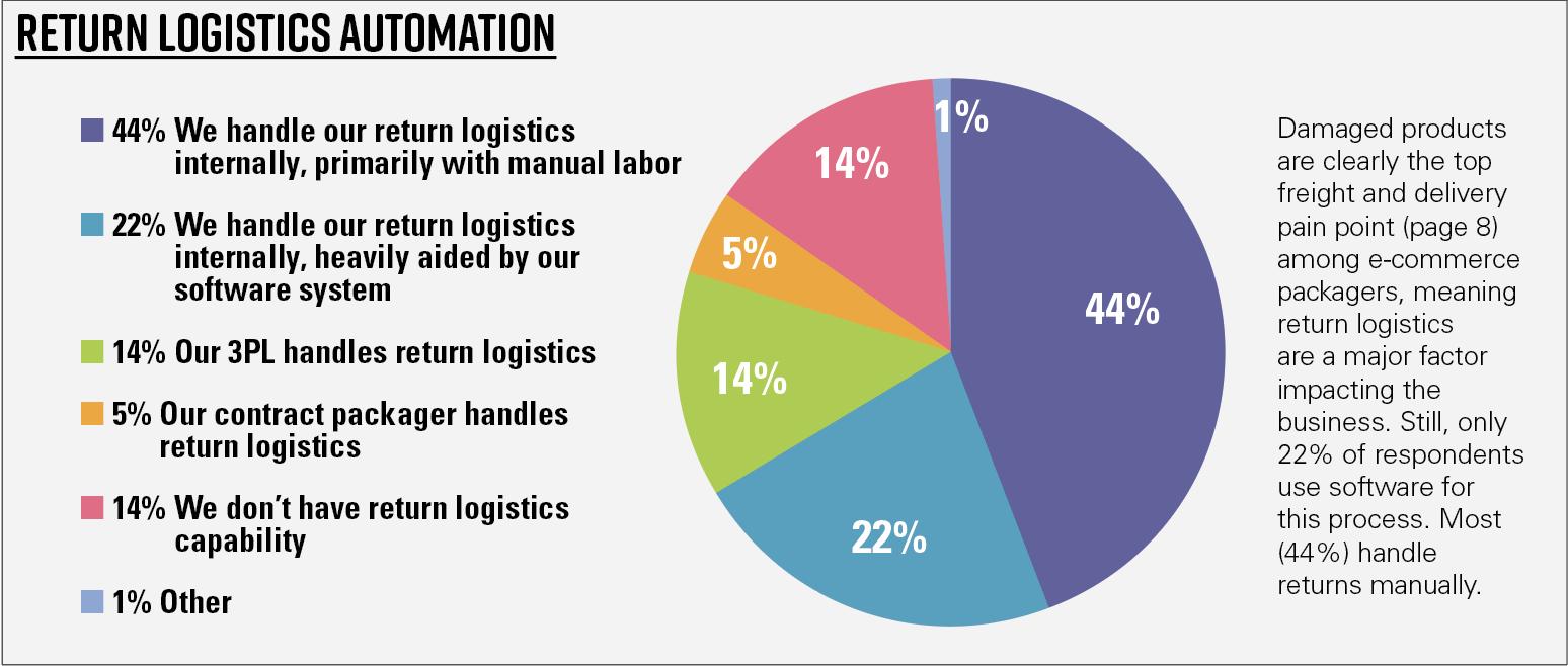 Chart 11—Return logistics automation