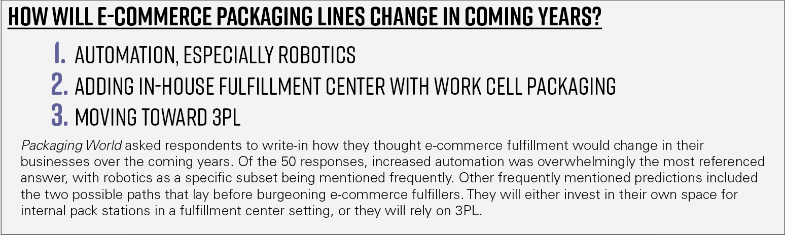 Chart 12—How will e-commerce packaging lines change in coming years