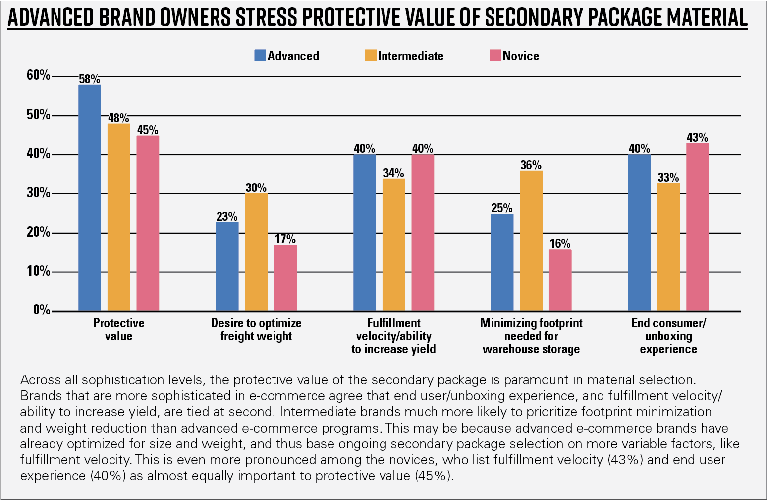Chart 14—Advanced brand owners stress protective value of secondary package material