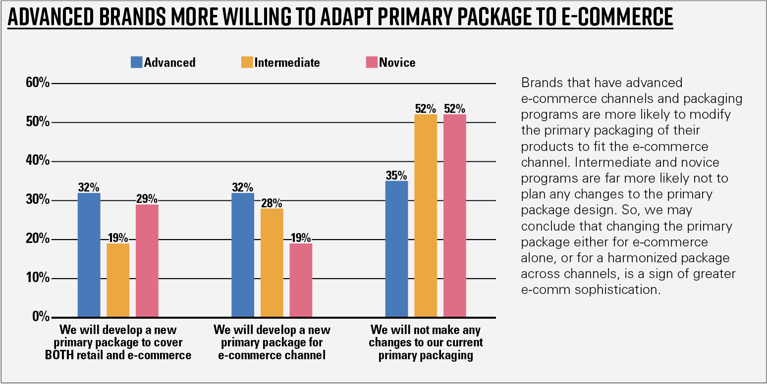 Chart 15—Advanced brands more willing to adapt primary package to e-commerce