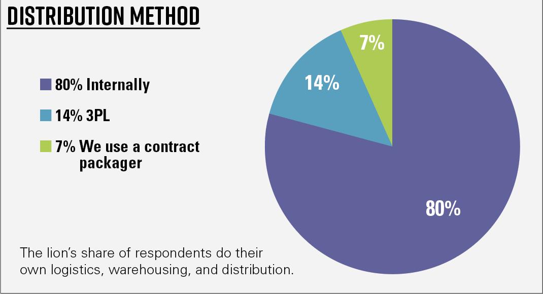 Chart 4—Demographics of respondents—Distribution method