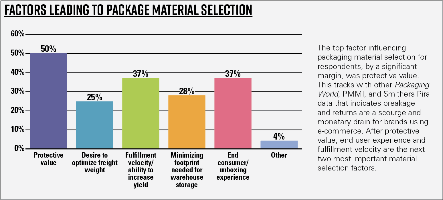 Chart 5—General results—Factors leading to package material selection