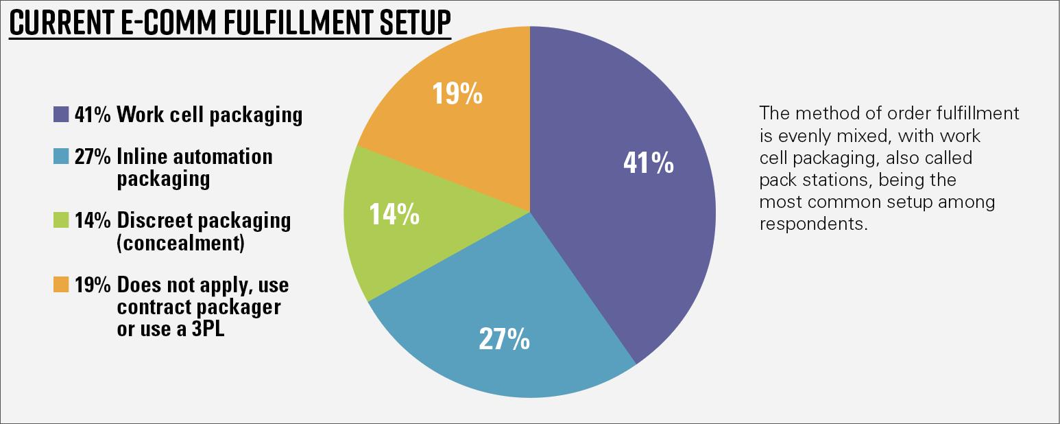 Chart 6—General results—Current e-comm fulfillment setup