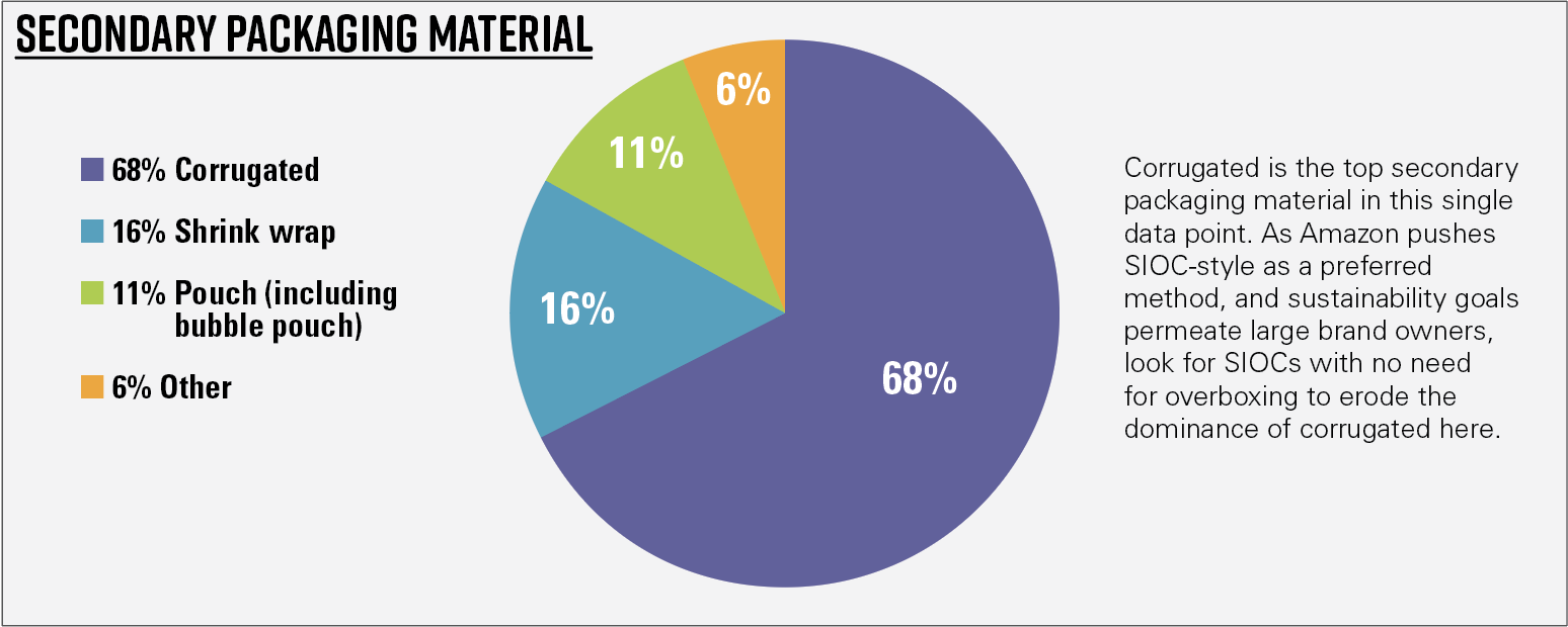 Chart 7—General results—Secondary packaging material