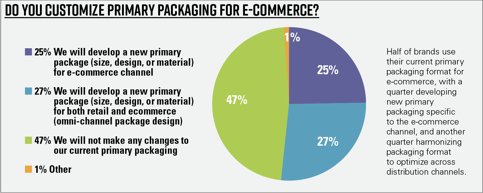 Chart 8—Do you customize primary packaging for e-commerce?
